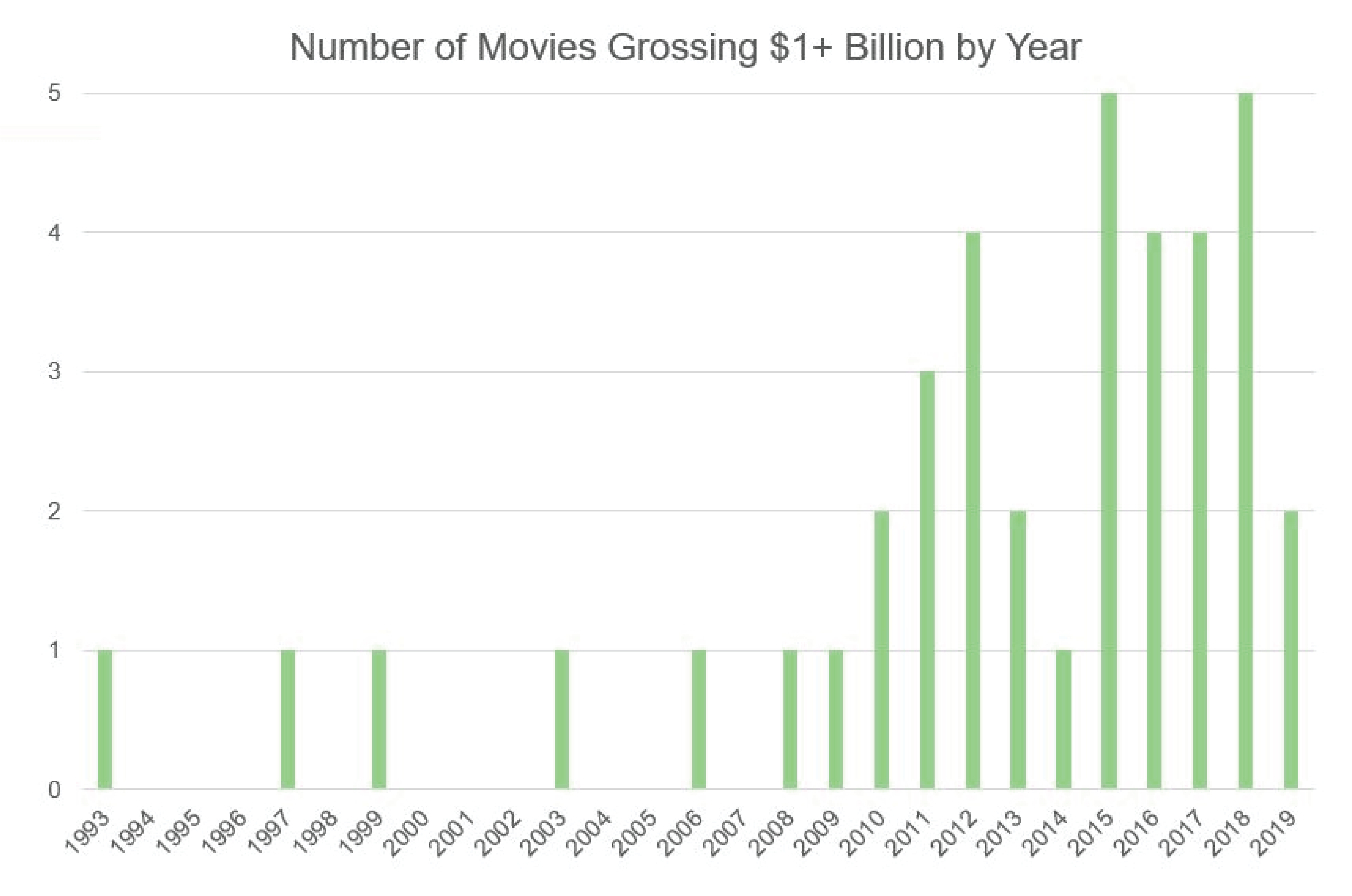 chart showing movies grossing over $1 billion by year