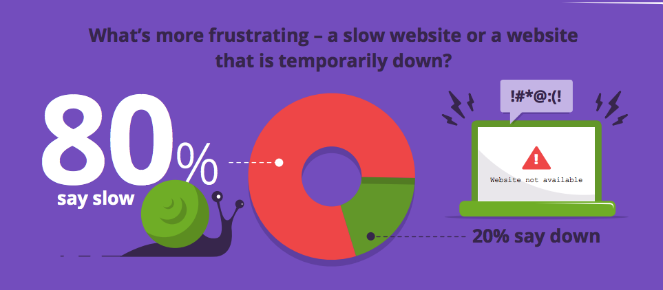 Web performance infographic 80% users say slow is more frustrating than down