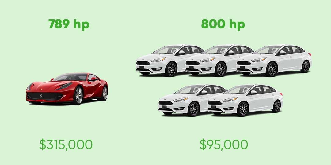 Horsepower analogy showing why vertical scaling is expensive