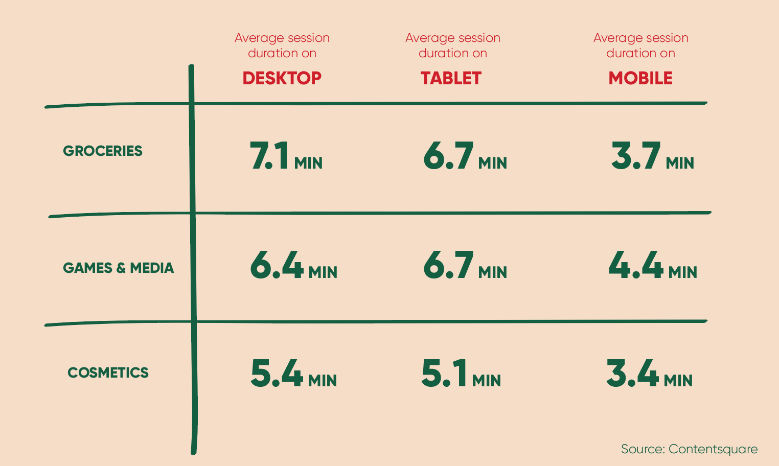 Average session duration of online grocery stores