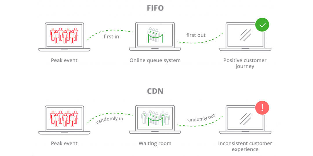First-in first-out virtual waiting room vs. CDN reverse proxy visitor prioritization