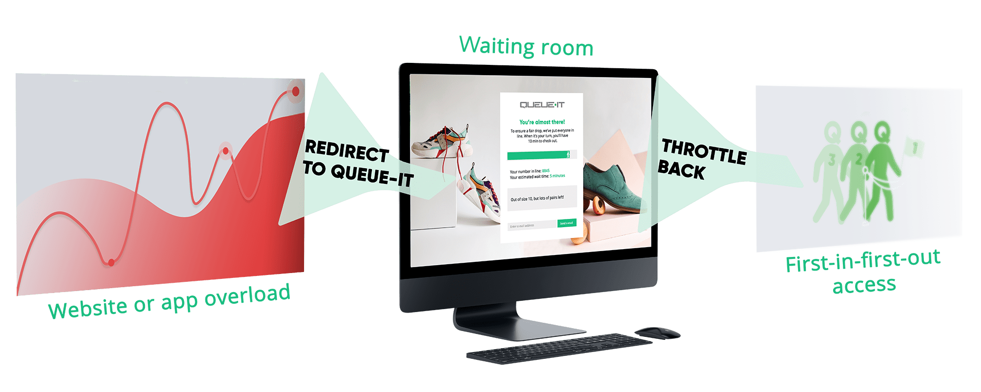 How Queue-it's Virtual Waiting Room Works