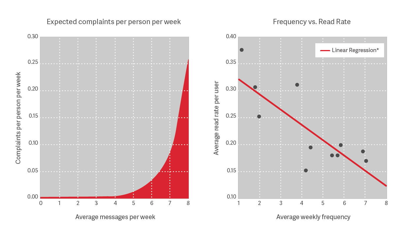 Email frequency chart showing diminishing returns