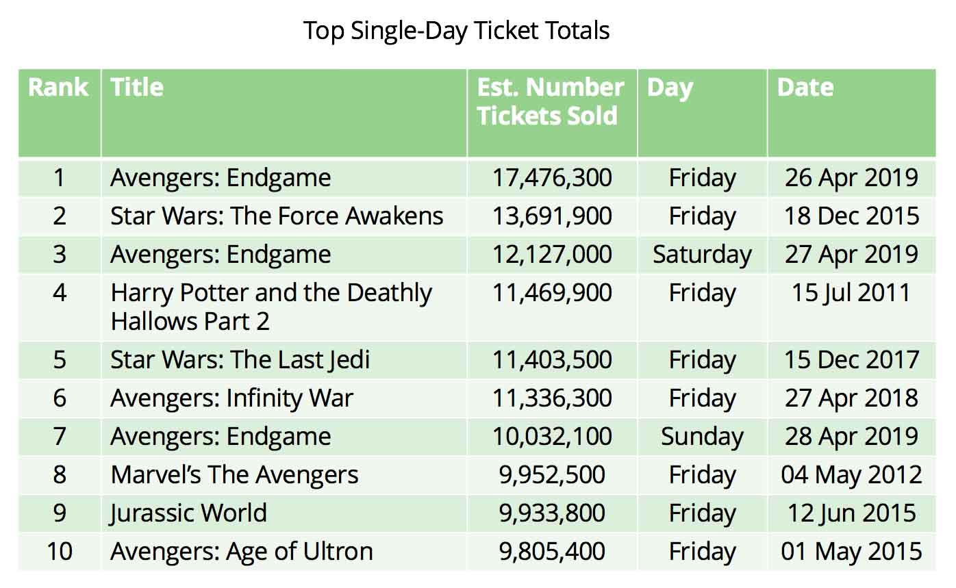 Cinema Trends Single Day Ticket Sales
