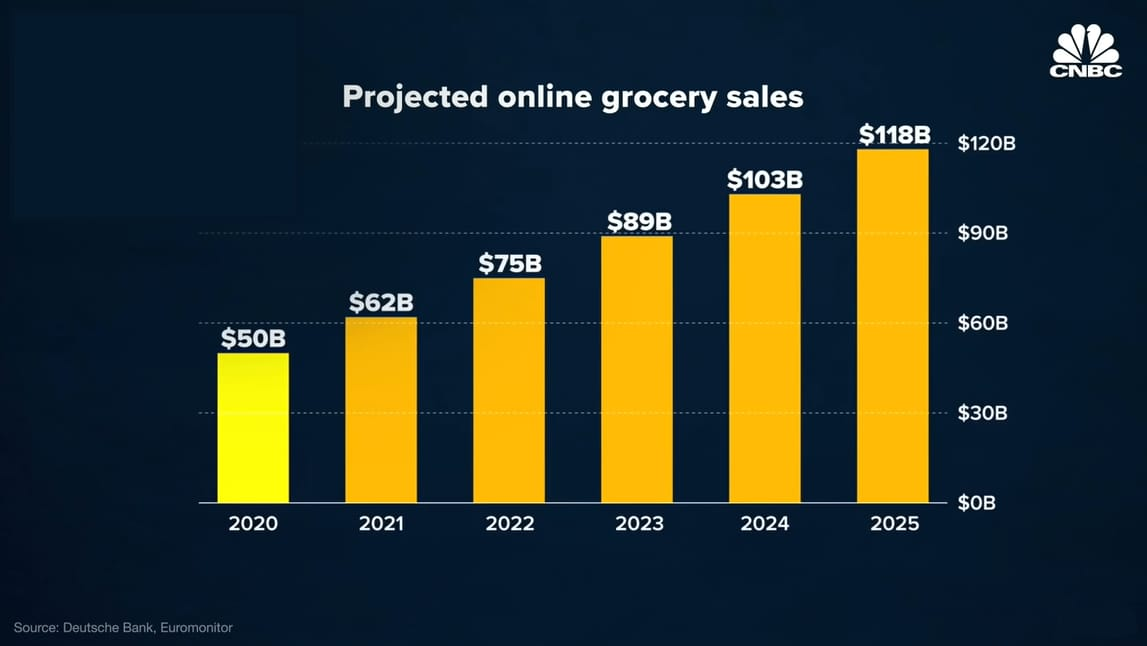 Projected online grocery sales from 2020 to 2025