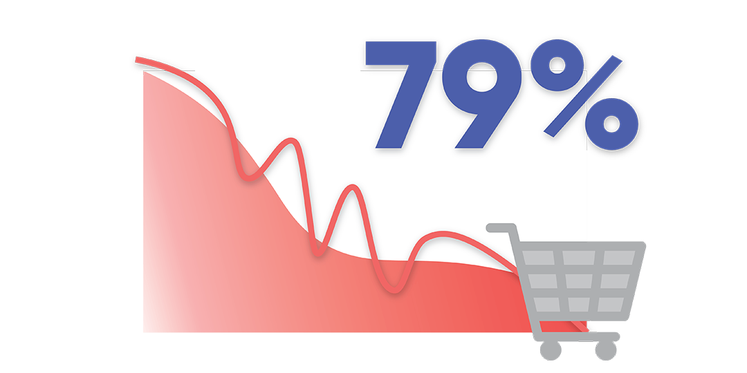 79% of shoppers avoid buying from poorly performing websites infograph
