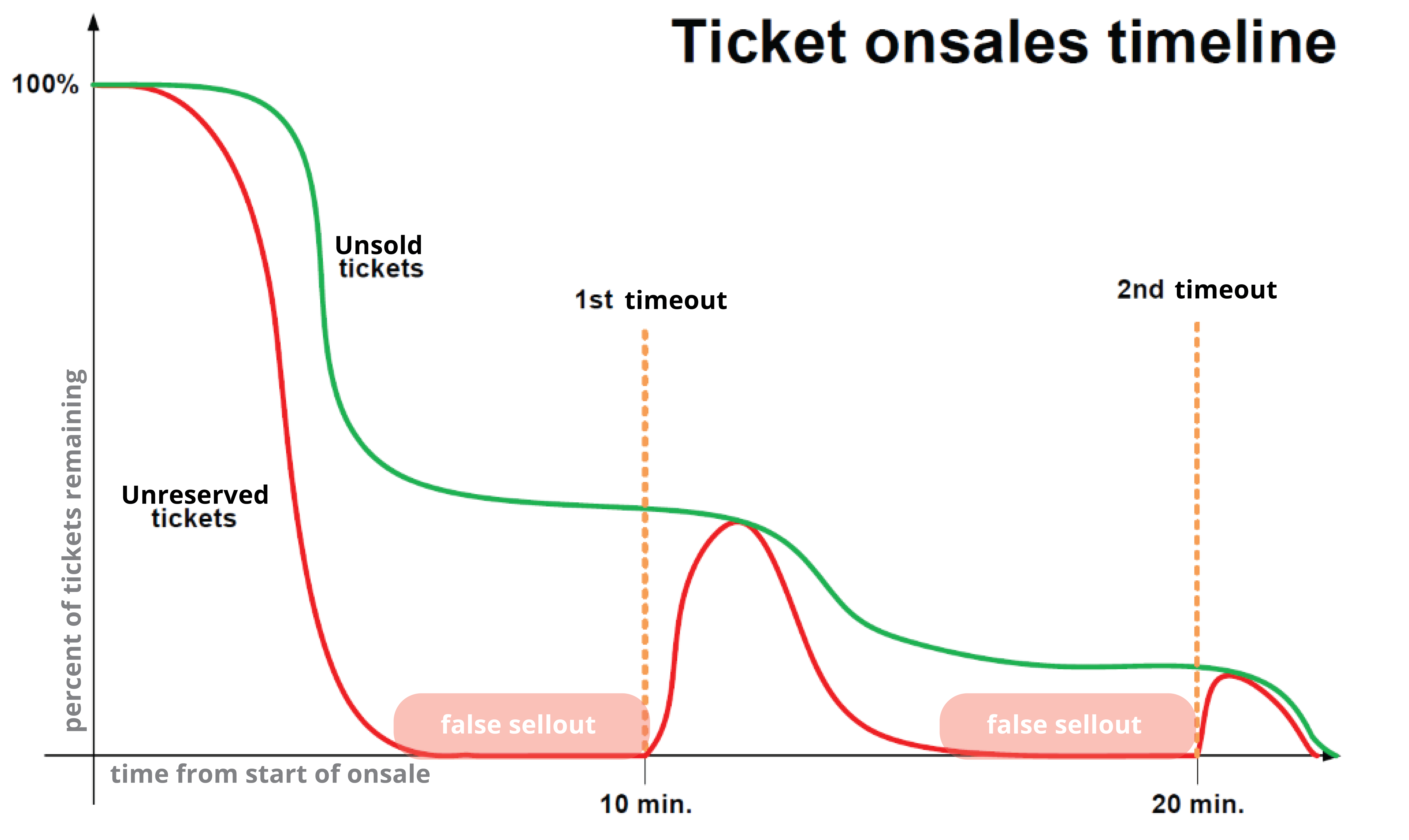 False sellouts during onsale timeline