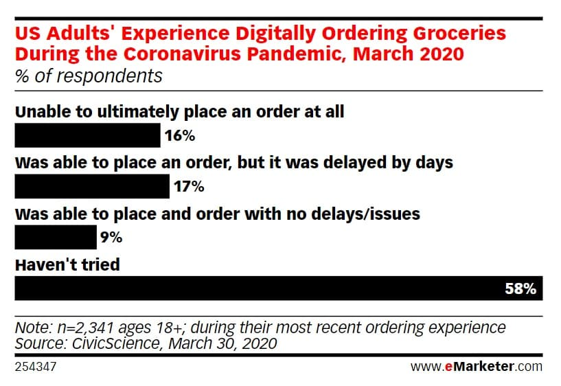 eMarketer data on U.S. consumer experience shopping for groceries online