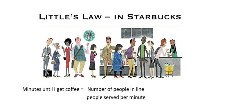 Little's Law for line for coffee in a Starbucks