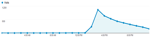 Website traffic peak from email newsletter