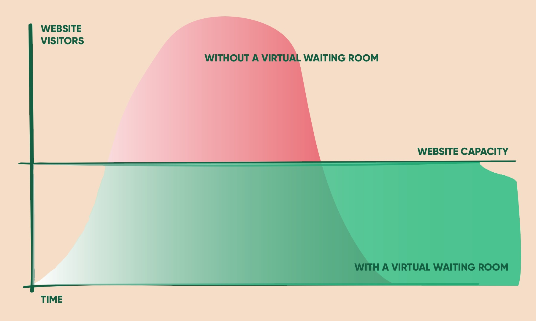 Website traffic curve with & without a virtual waiting room