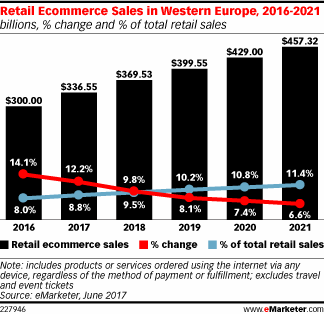 Ecommerce sales in Western Europe from eMarketer