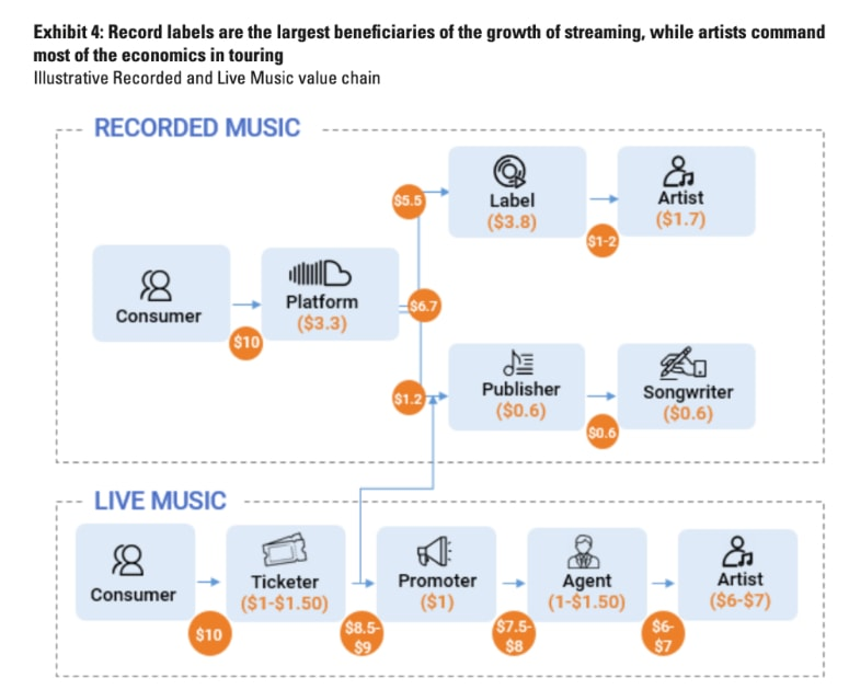 Revenue from live concerts vs recorded music