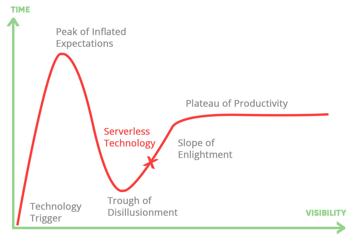 serverless technology hype cycle graph