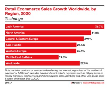 retail ecommerce sales growth worldwide