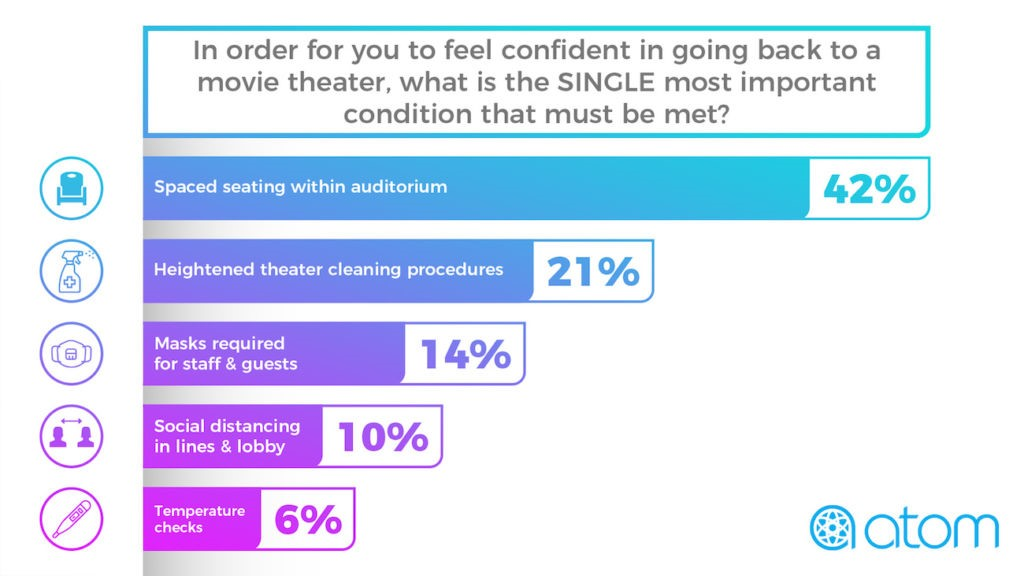 graph conditions to feel confident in movie theater