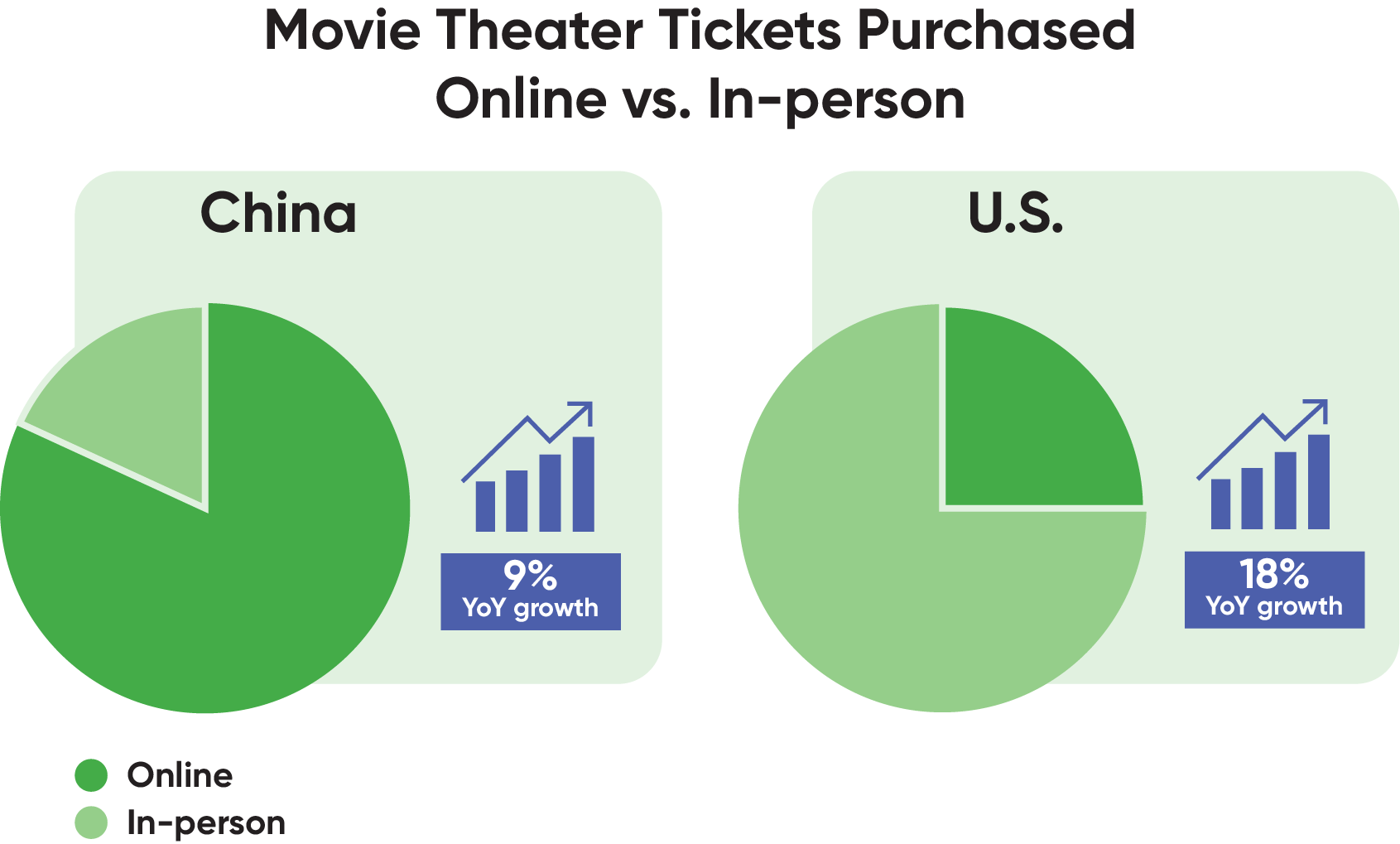 chart of movie theater tickets purchased online in China and the U.S.
